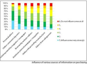 Influence of various sources of information on purchasing